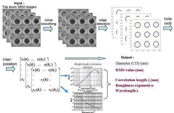 Flowchart of nanoCER™ 2D software