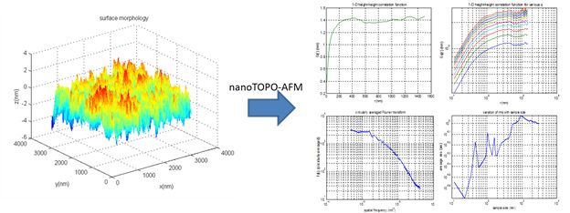 nanoTOPO-AFM™ software